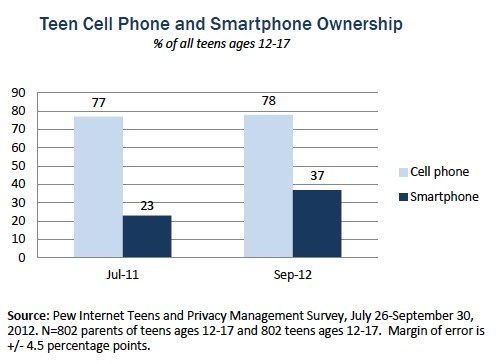 Teen smartphone and cell phone ownership