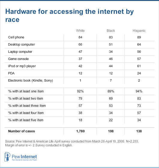Hardware for accessing the internet by race
