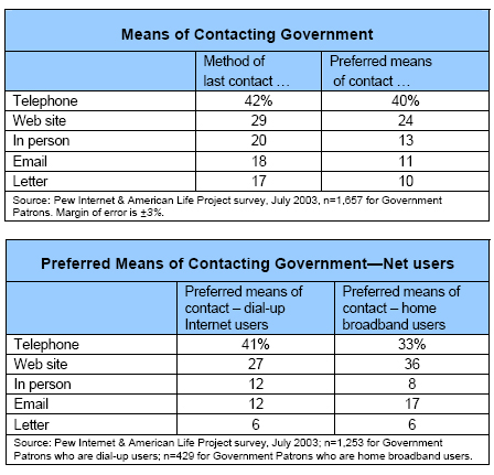 Means of Contacting Government / Preferred Means of Contacting Government—Net users