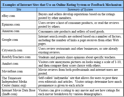Examples of internet sites that use an online rating system or feedback mechanism