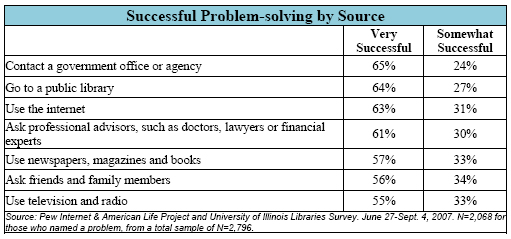 Successful Problem-solving by Source