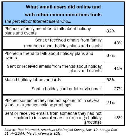 What email users did online and with other communications tools