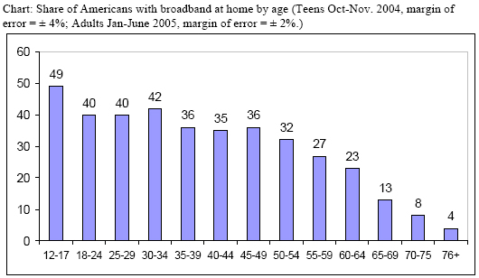 Chart: Share of Americans with broadband at home by age (Teens Oct-Nov. 2004, margin of error = ± 4%; Adults Jan-June 2005, margin of error = ± 2%.)