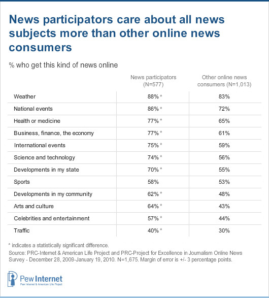News participators