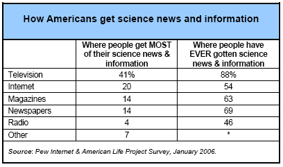 How Americans get news and information