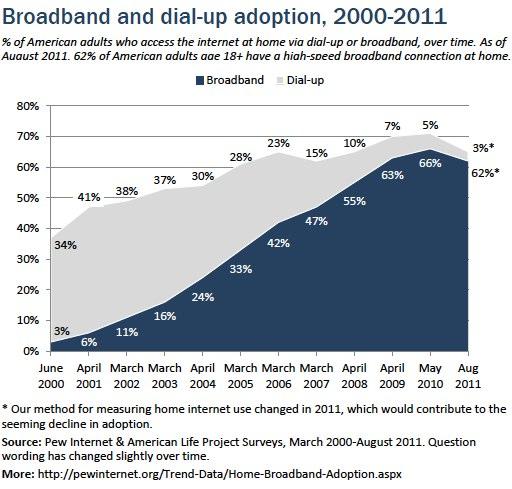 Broadband and dial up adoption