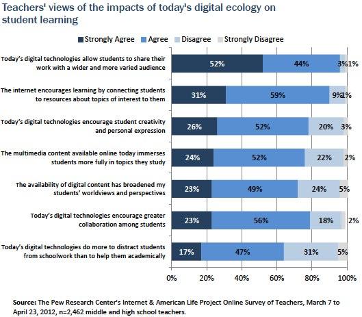 Part V: Teachers' Concerns About Broader Impacts of Digital