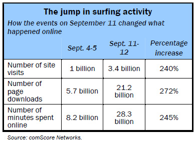 The jump in surfing activity