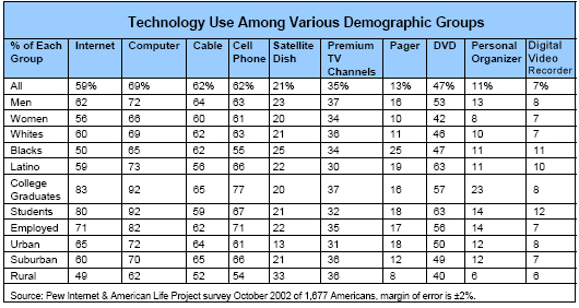 Technology Use Among Various Demographic Groups