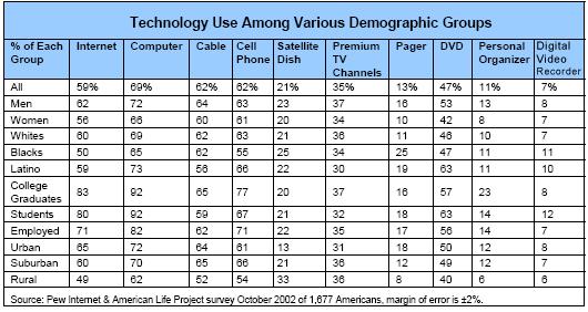 Technology Use Among Various Demographic Groups