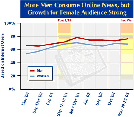 More men consume online news
