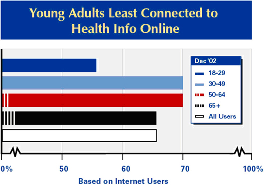 Young adults least connected to health info online