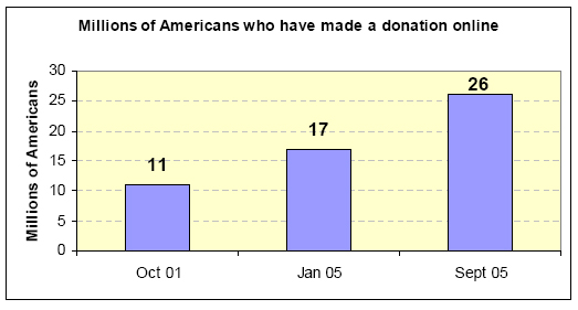Millions of Americans who have made a donations online