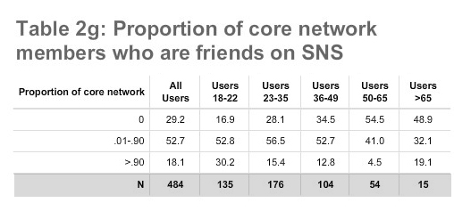 "Table 2g: Proportion of core network members who are ""friends"" on SNS"