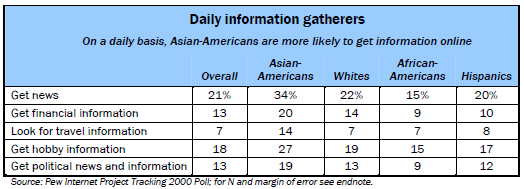 Daily information gatherers