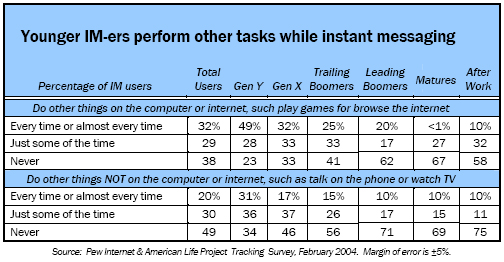 Younger IM-ers perform other tasks while instant messaging