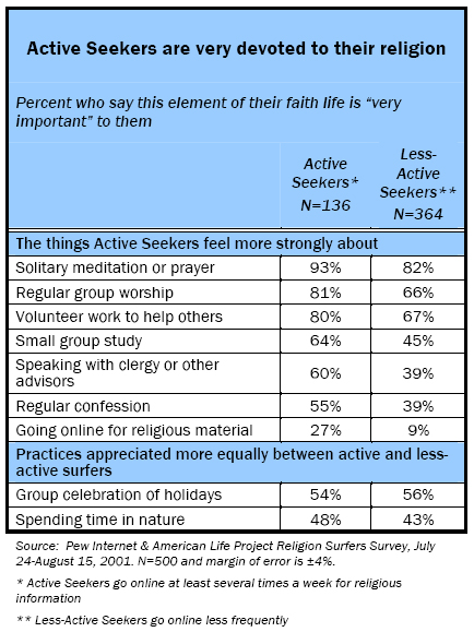 Active Seekers are very devoted to their religion