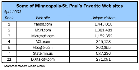 Some of Minneapolis-St. Paul's Favorite Web sites