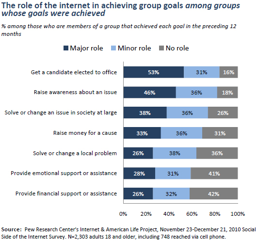 The role of the internet in achieving group goals among groups whose goals were achieved