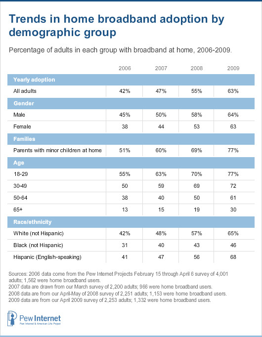 Trends in home broadband adoption by demographic group