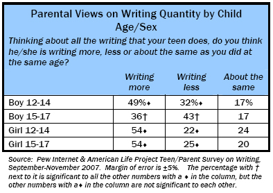 Parental Views on Writing Quantity, by Child Age/Sex