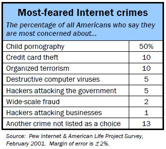 Most-feared internet crimes