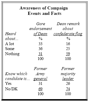 Awareness of campaign events and facts
