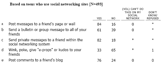 SNS21 We'd like to know the specific ways you communicate with your friends using social networking sites. Do you ever…?