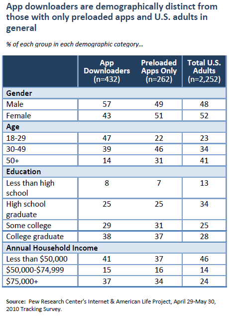 App downloaders are demographically distinct from those with only preloaded apps and U.S. adults in general