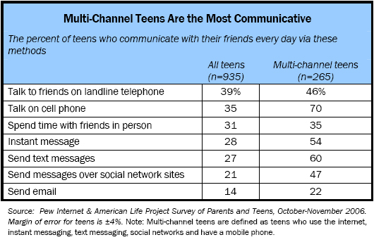 Communications and social media | Pew Research Center