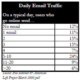 Daily email traffic