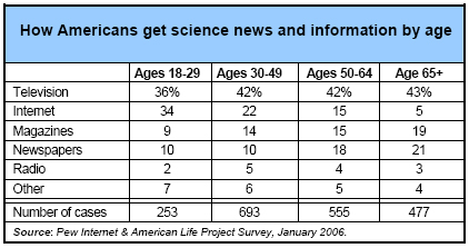 How Americans get science news and info by age