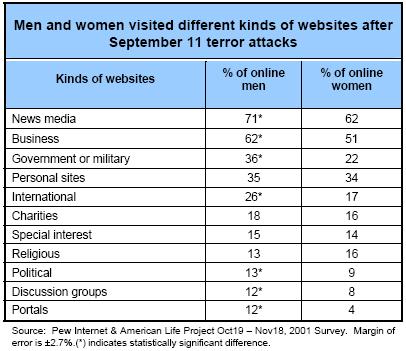 Men and women visited different kinds of websites after September 11 terror attacks
