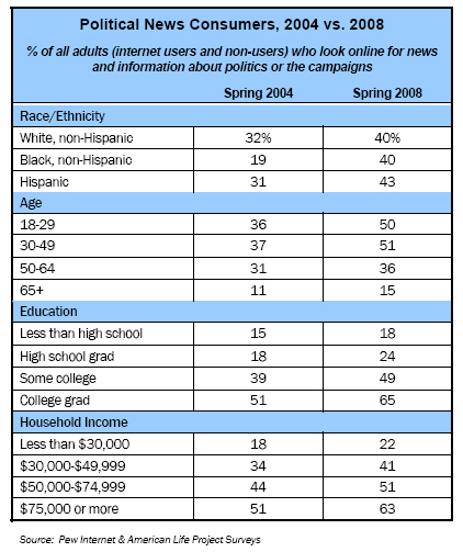 Political News Consumers, 2004 vs. 2008