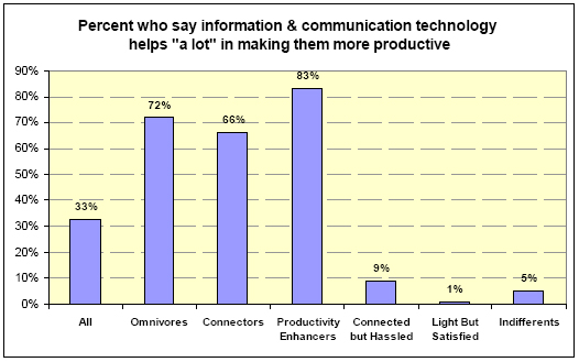 Percent who say technology helps