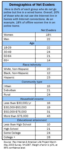 Demographics of Net Evaders