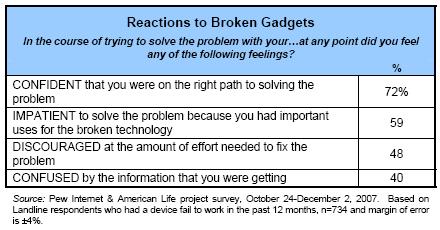 Reactions to broken gadgets