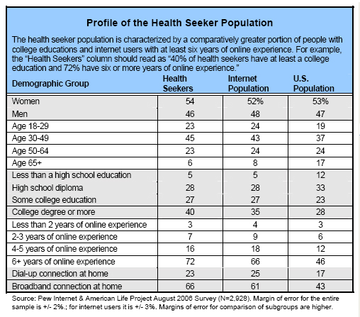 Profile of the health-seeking population