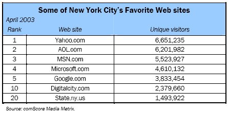 Some of New York City's Favorite Web sites