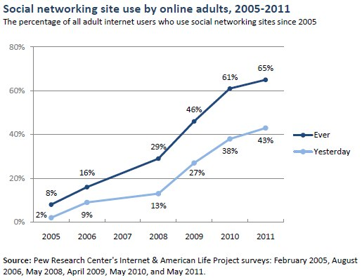 Social networking site use by online adults, 2005-2011
