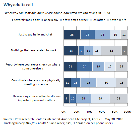 Why adults call