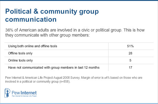 Political and community group communication