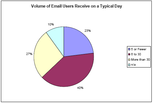 Volume of email received on a typical day