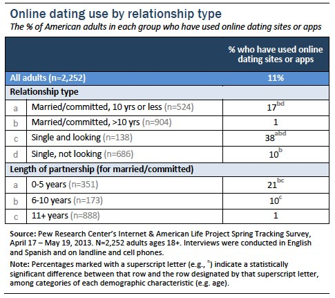 Online dating use by relationship type
