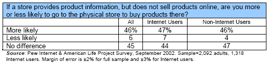 If a store provides product information, but does not sell products online, are you more or less likely to go to the physical store to buy products there?