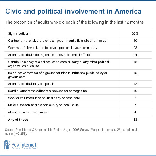 how effective are the various methods of political participation in shaping public policies