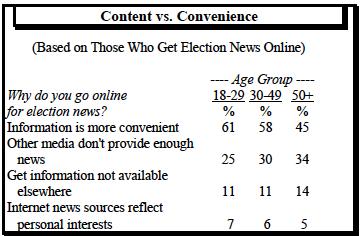 Content vs convenience