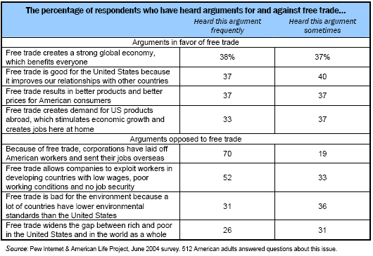 The percentage of respondents who have heard arguments for and against free trade