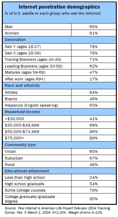 Internet penetration demographics