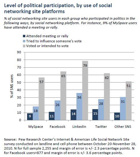 Level of political participation, by use of social networking site platforms